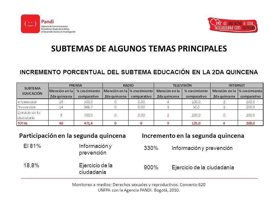 SUBTEMAS DE ALGUNOS TEMAS PRINCIPALES Monitoreo a medios: Derechos sexuales y reproductivos.