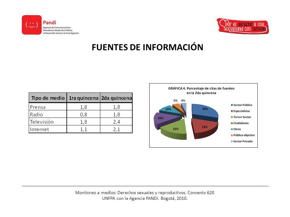 FUENTES DE INFORMACIÓN Monitoreo a medios: Derechos sexuales y reproductivos.