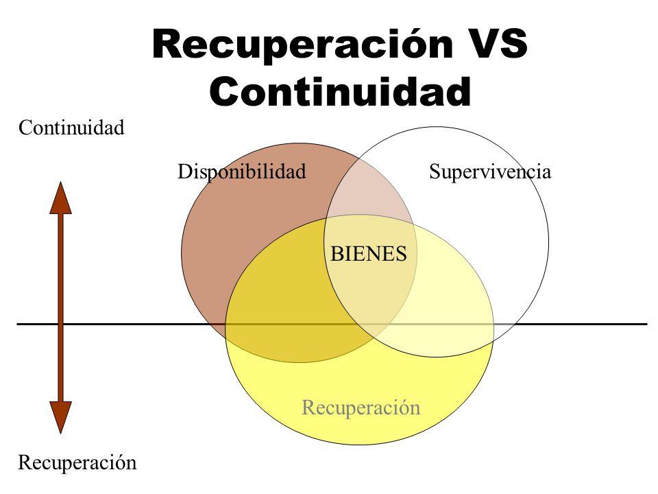 Continuidad Recuperación DisponibilidadSupervivencia Recuperación BIENES Recuperación VS Continuidad