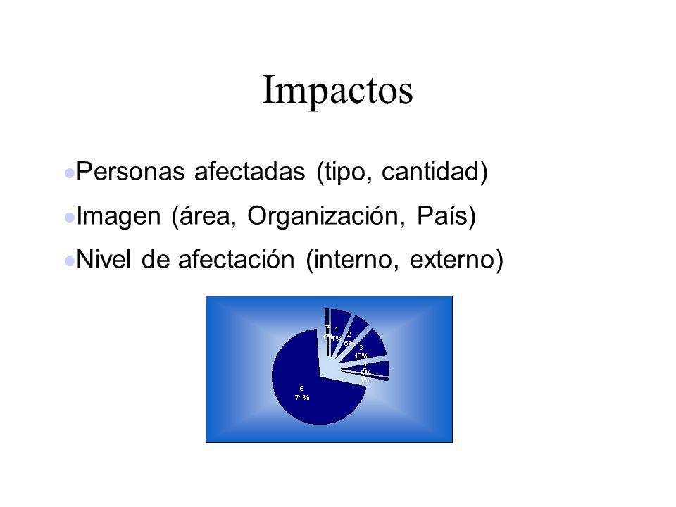 Impactos Personas afectadas (tipo, cantidad) Imagen (área, Organización, País) Nivel de afectación (interno, externo)