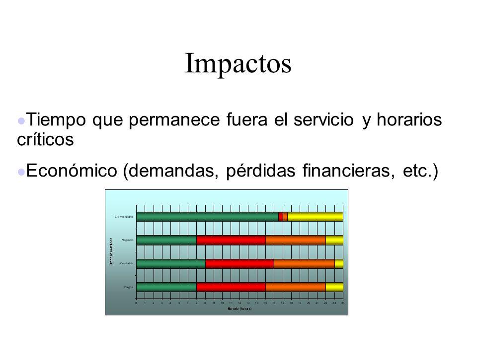 Impactos Tiempo que permanece fuera el servicio y horarios críticos Económico (demandas, pérdidas financieras, etc.)