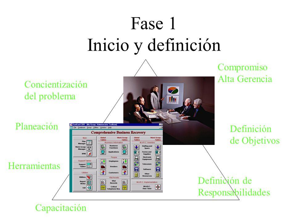 Fase 1 Inicio y definición Definición de Responsabilidades Definición de Objetivos Planeación Compromiso Alta Gerencia Concientización del problema Herramientas Capacitación