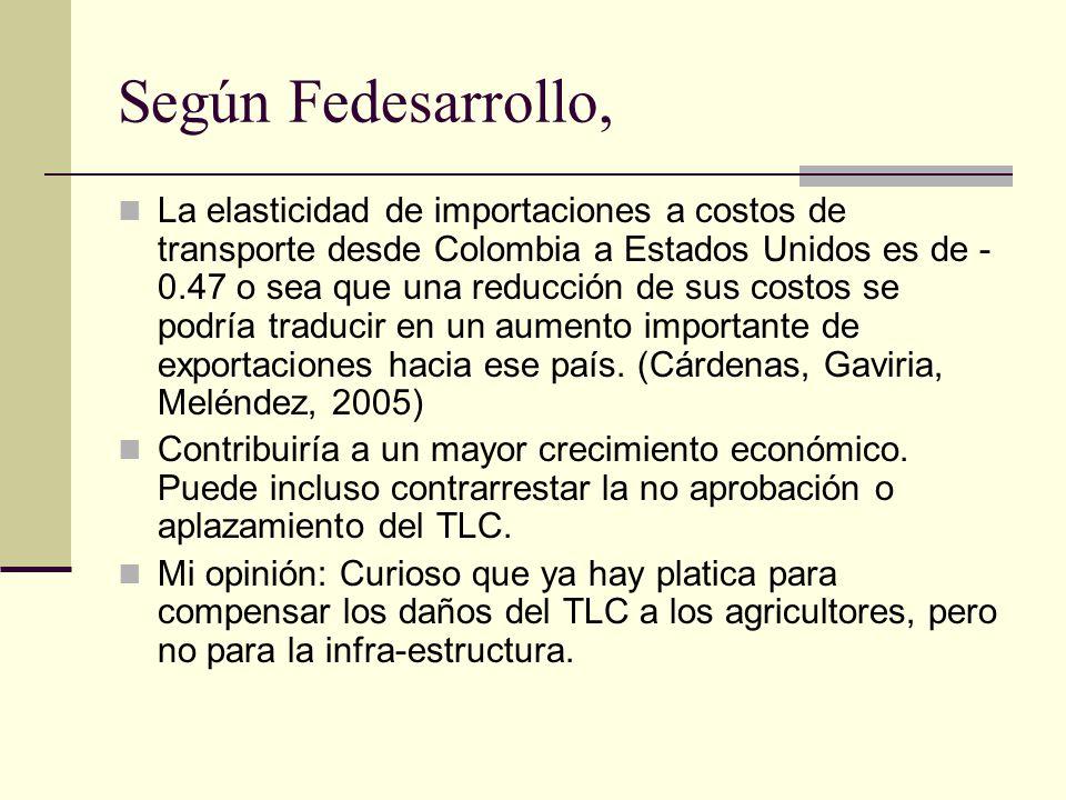 Según Fedesarrollo, La elasticidad de importaciones a costos de transporte desde Colombia a Estados Unidos es de - 0.47 o sea que una reducción de sus costos se podría traducir en un aumento importante de exportaciones hacia ese país.