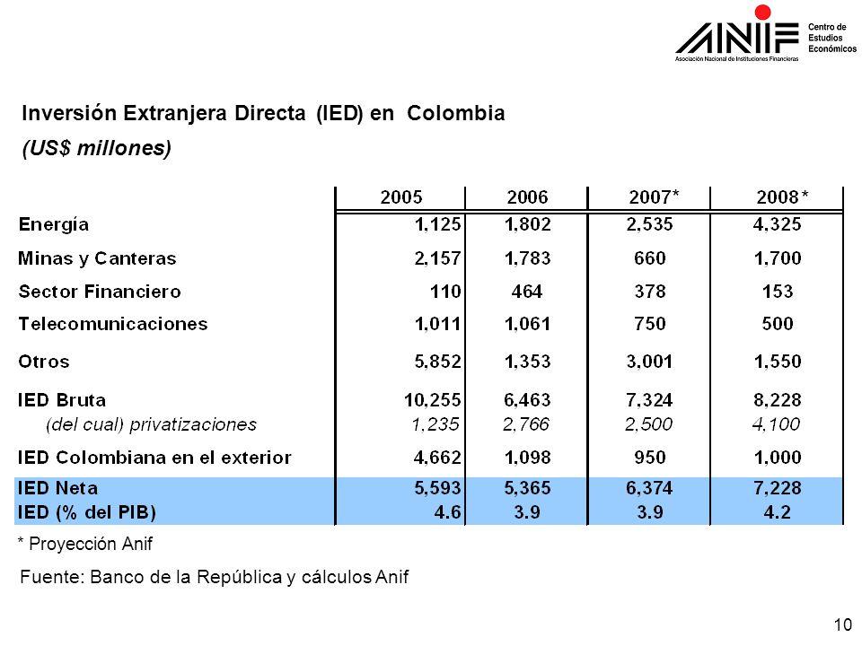 10 Fuente: Banco de la República y cálculos Anif Inversión Extranjera Directa(IED)en Colombia (US$ millones) * * * Proyección Anif