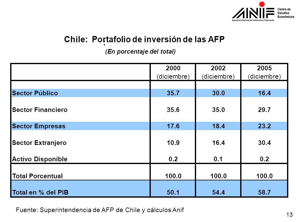 13 Fuente: Superintendencia de AFP de Chile y cálculos Anif 200020022005 (diciembre) Sector Público35.730.016.4 Sector Financiero35.635.029.7 Sector Empresas17.618.423.2 Sector Extranjero10.916.430.4 Activo Disponible0.20.10.2 Total Porcentual100.0 Total en % del PIB50.154.458.7 : Chile: Portafolio de inversión de las AFP (En porcentaje del total)