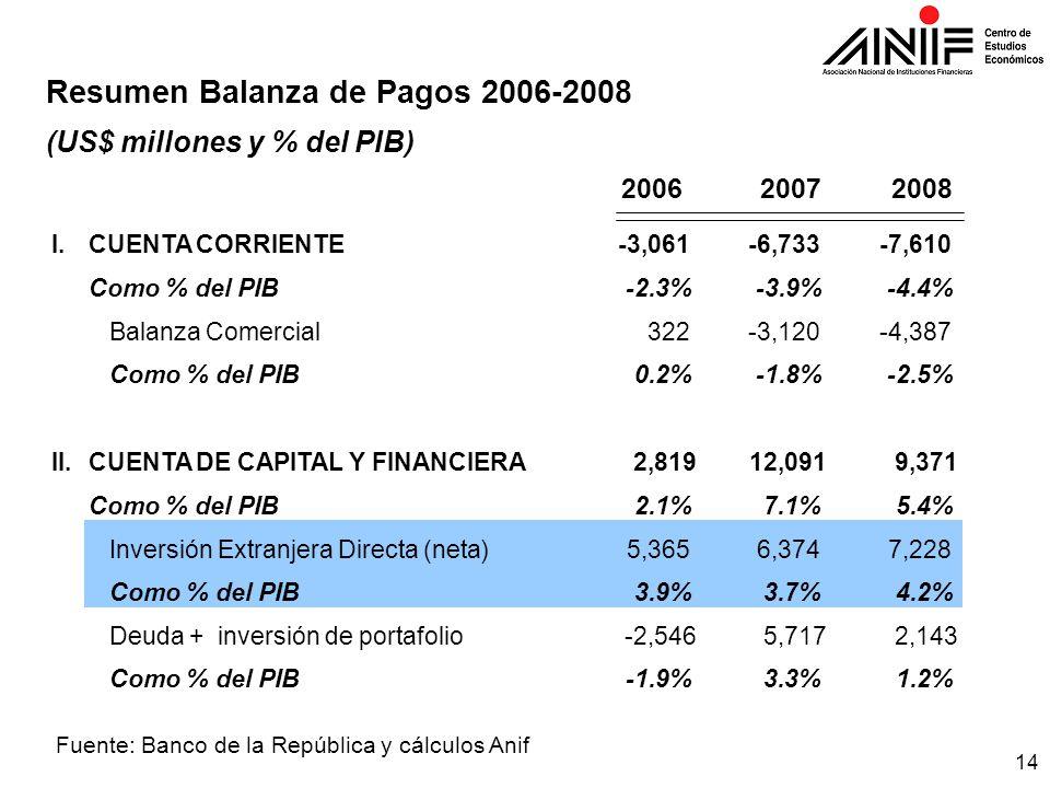 14 Fuente: Banco de la República y cálculos Anif Resumen Balanza de Pagos 2006-2008 (US$ millones y % del PIB) 200620072008 I.CUENTA CORRIENTE-3,061 -6,733 -7,610 Como % del PIB-2.3%-3.9%-4.4% Balanza Comercial322 -3,120 -4,387 Como % del PIB0.2%-1.8%-2.5% II.CUENTA DE CAPITAL Y FINANCIERA2,81912,0919,371 Como % del PIB2.1%7.1%5.4% Inversión Extranjera Directa(neta)5,365 6,374 7,228 Como % del PIB3.9%3.7%4.2% Deuda+inversión de portafolio-2,5465,7172,143 Como % del PIB-1.9%3.3%1.2%