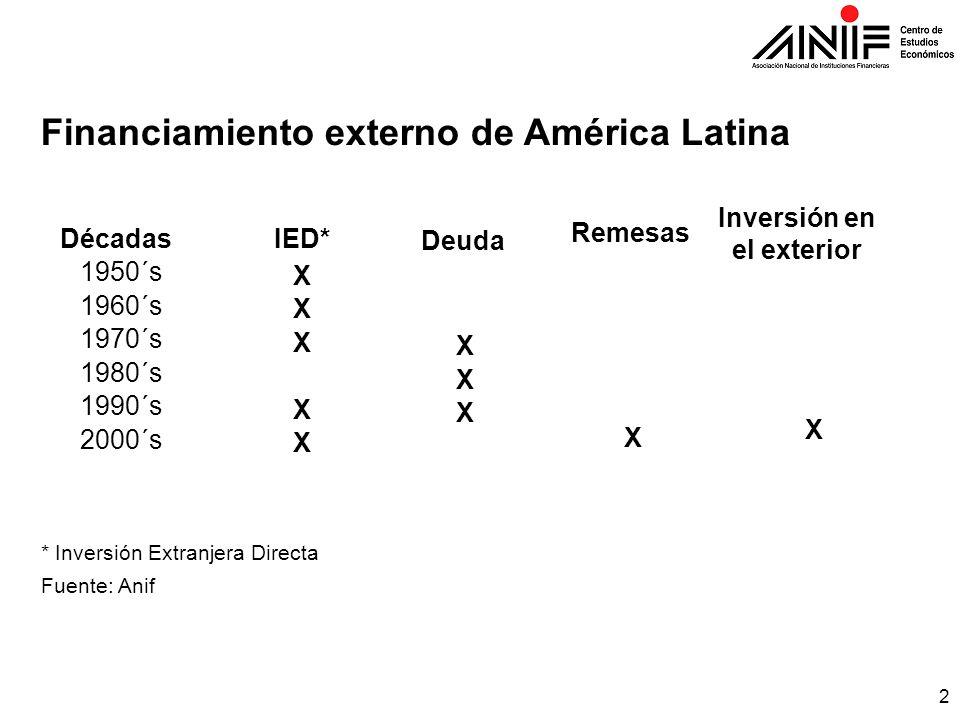 2 Financiamiento externo de América Latina DécadasIED* Deuda Remesas Inversión en el exterior 1950´s X 1960´s X 1970´s X X 1980´s X 1990´s X X 2000´s X X X * Inversión Extranjera Directa Fuente: Anif