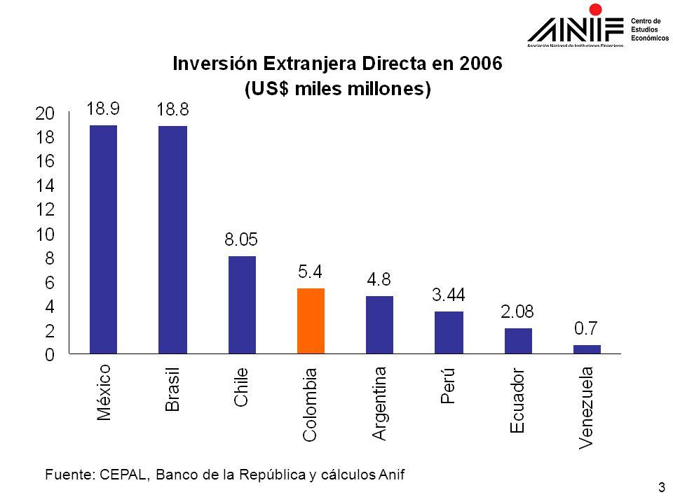 3 Fuente: CEPAL, Banco de la República y cálculos Anif