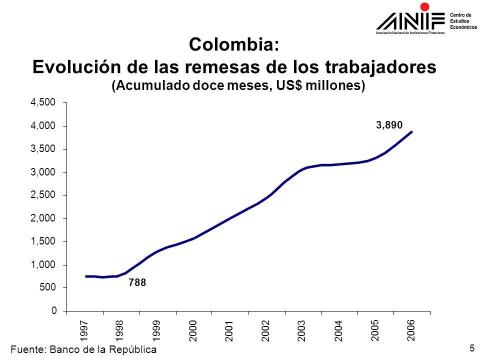 5 3,890 788 0 500 1,000 1,500 2,000 2,500 3,000 3,500 4,000 4,500 19971998199920002001200220032004 20052006 Colombia: Evolución de las remesas de los trabajadores (Acumulado doce meses, US$ millones) Fuente: Banco de la República