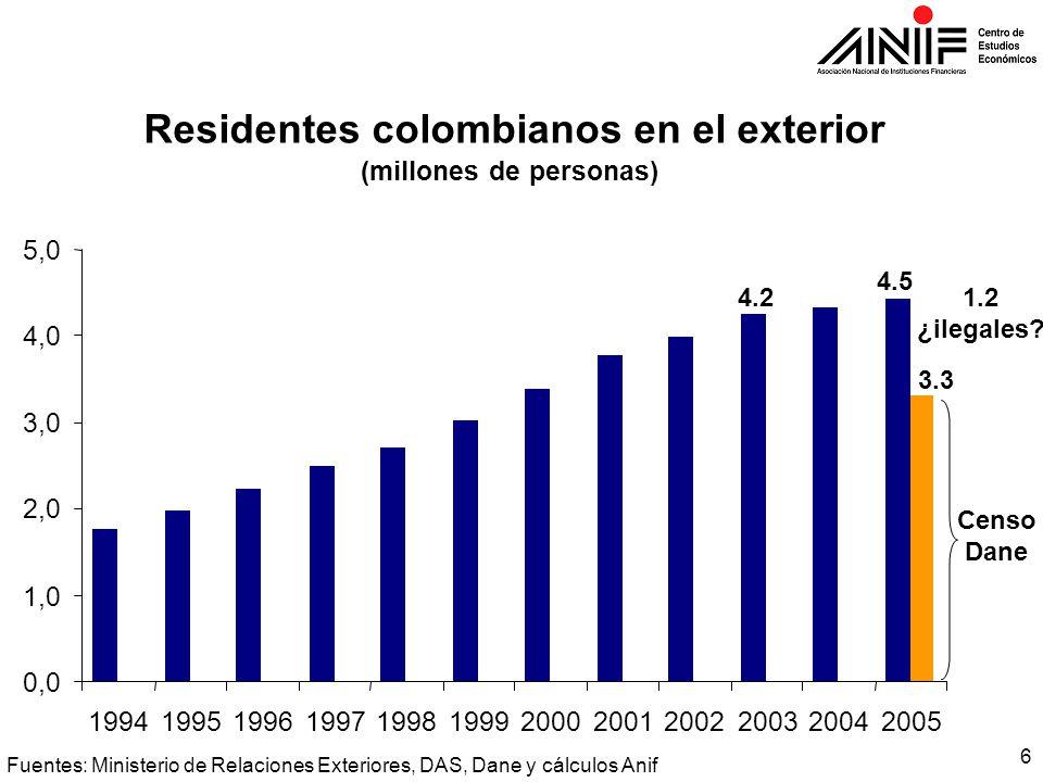 6 Residentes colombianos en el exterior (millones de personas) 0,0 1,0 2,0 3,0 4,0 5,0 199419951996199719981999200020012002200320042005 Censo Dane 1.2 ¿ilegales.