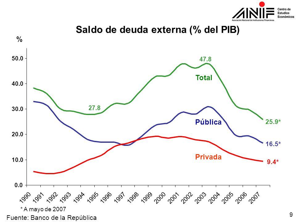 9 Fuente: Banco de la República Saldo de deuda externa (% del PIB) 27.8 47.8 25.9* 16.5* 9.4* 0.0 10.0 20.0 30.0 40.0 50.0 199019911992199319941995199619971998199920002001200220032004200520062007 % Total Pública Privada * A mayo de 2007