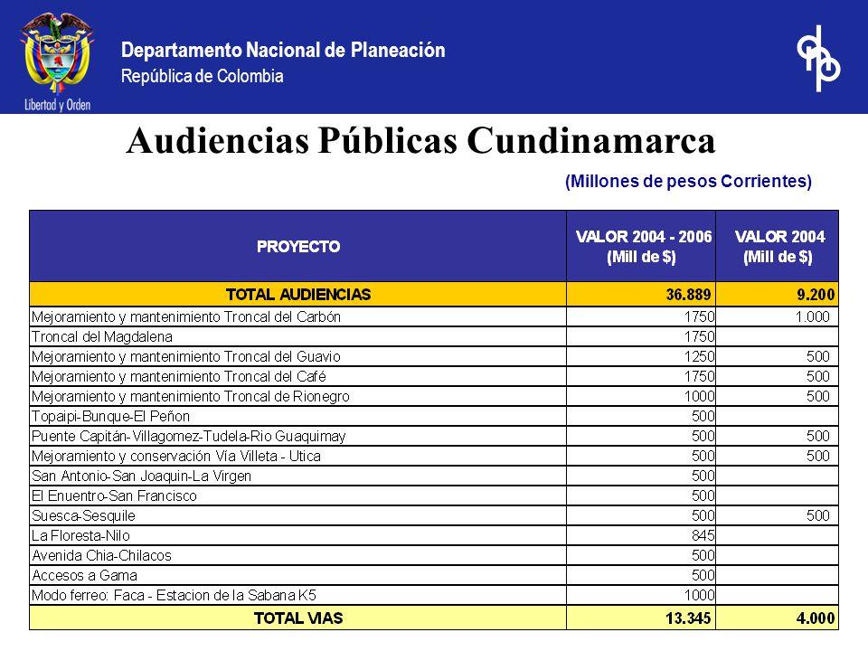 Departamento Nacional de Planeación República de Colombia (Millones de pesos Corrientes) Audiencias Públicas Cundinamarca