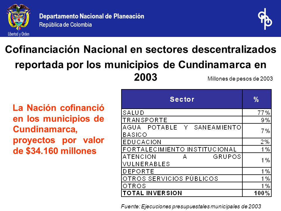 Departamento Nacional de Planeación República de Colombia La Nación cofinanció en los municipios de Cundinamarca, proyectos por valor de $34.160 millo