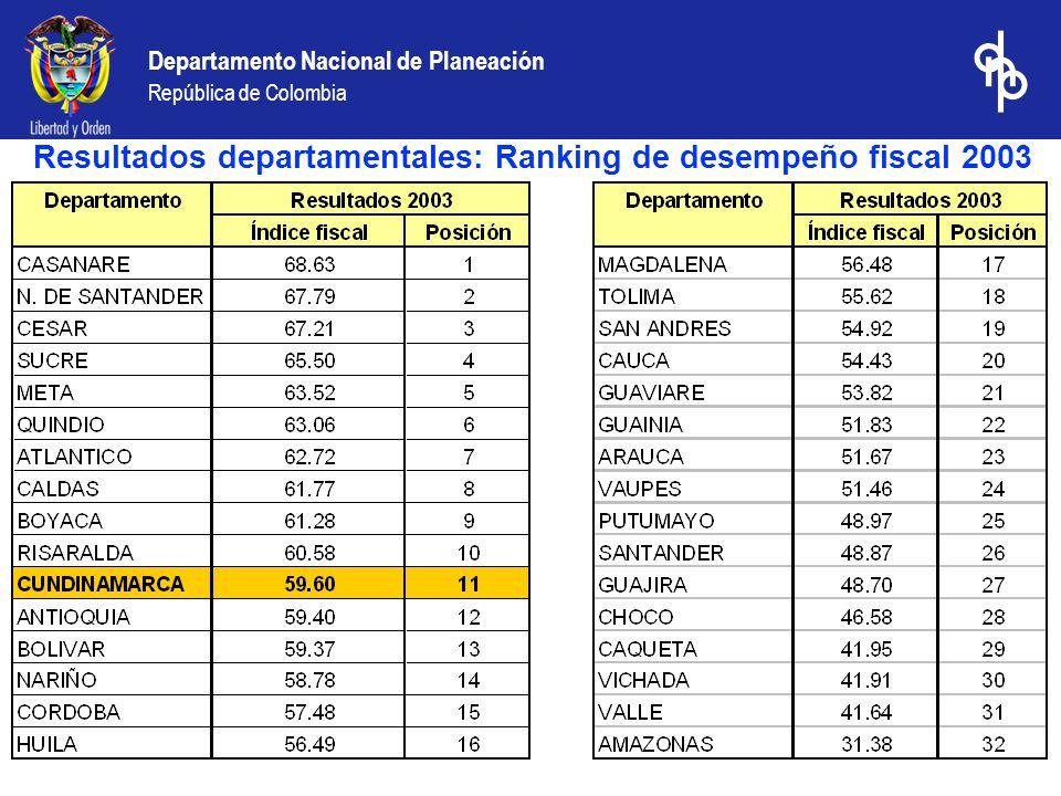 Departamento Nacional de Planeación República de Colombia Resultados departamentales: Ranking de desempeño fiscal 2003