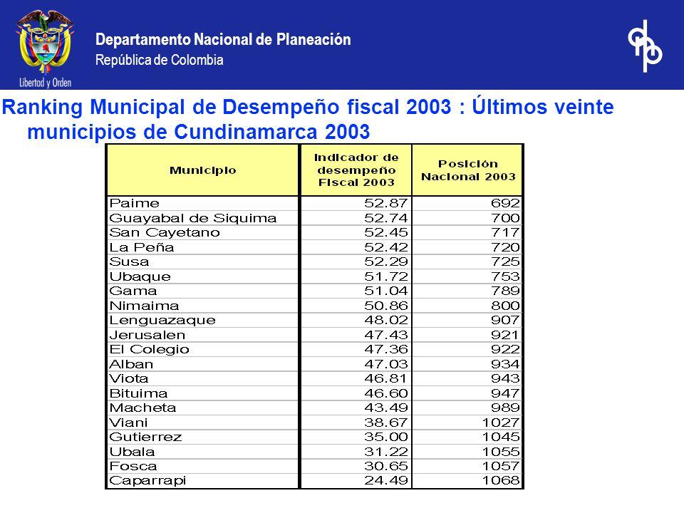 Departamento Nacional de Planeación República de Colombia Ranking Municipal de Desempeño fiscal 2003 : Últimos veinte municipios de Cundinamarca 2003