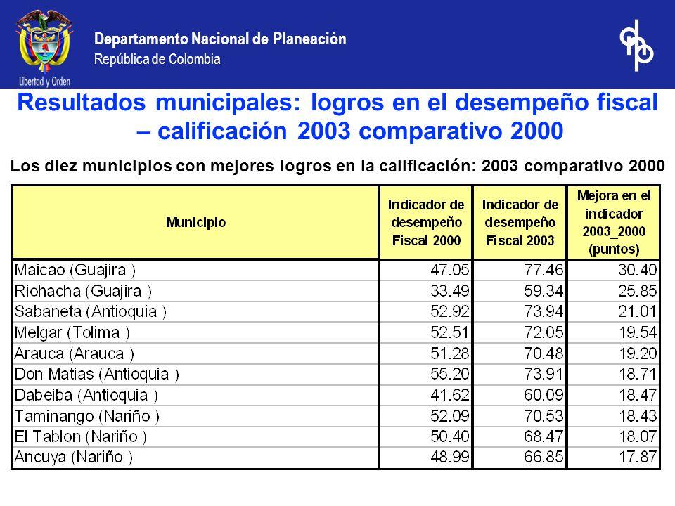 Departamento Nacional de Planeación República de Colombia Los diez municipios con mejores logros en la calificación: 2003 comparativo 2000 Resultados municipales: logros en el desempeño fiscal – calificación 2003 comparativo 2000