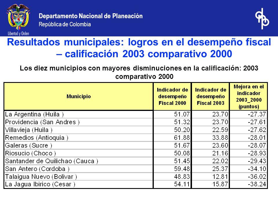 Departamento Nacional de Planeación República de Colombia Los diez municipios con mayores disminuciones en la calificación: 2003 comparativo 2000 Resu
