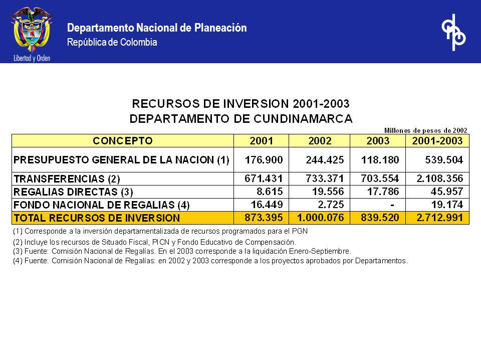 Departamento Nacional de Planeación República de Colombia Departamentos que disminuyeron su calificación fiscal entre 2000 y 2003
