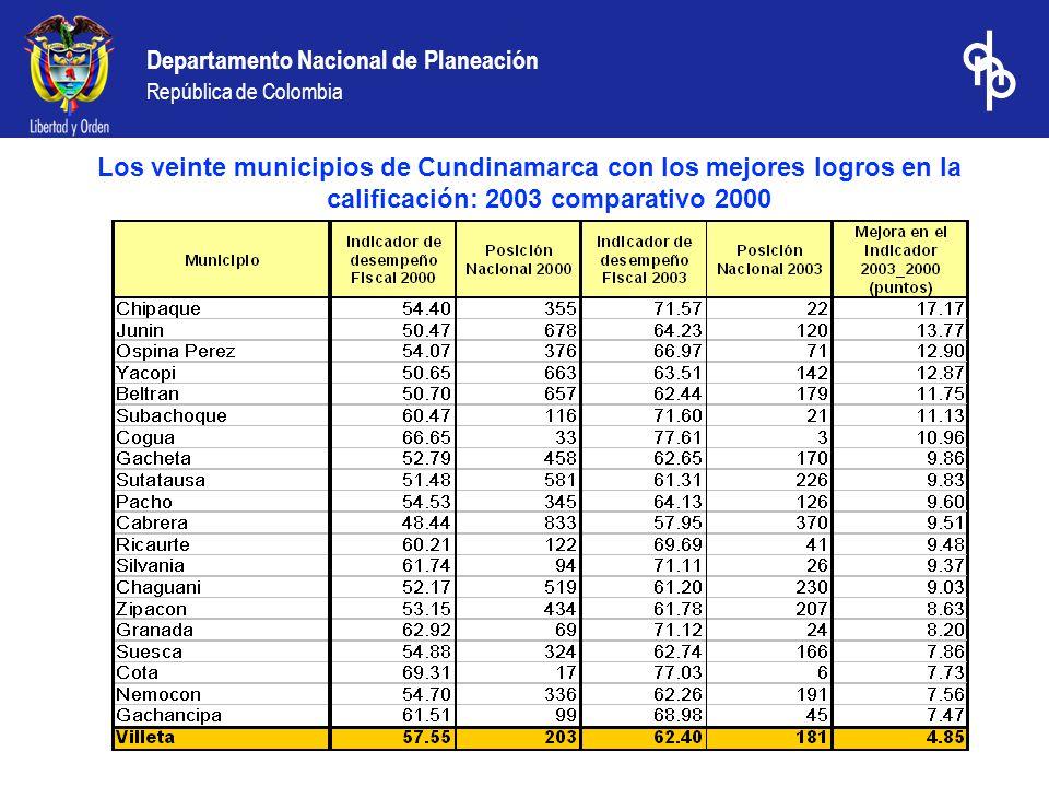 Departamento Nacional de Planeación República de Colombia Los veinte municipios de Cundinamarca con los mejores logros en la calificación: 2003 comparativo 2000