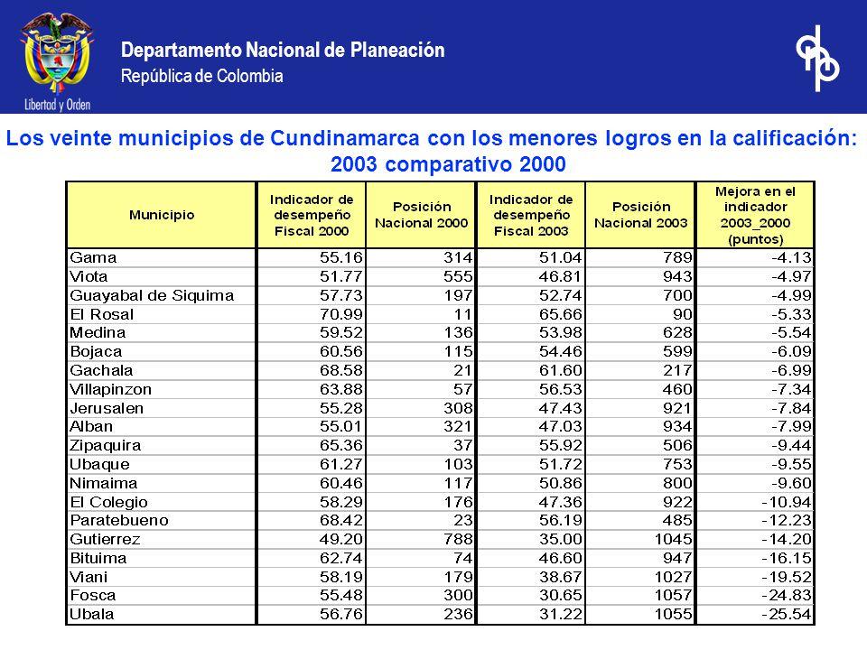 Departamento Nacional de Planeación República de Colombia Los veinte municipios de Cundinamarca con los menores logros en la calificación: 2003 comparativo 2000
