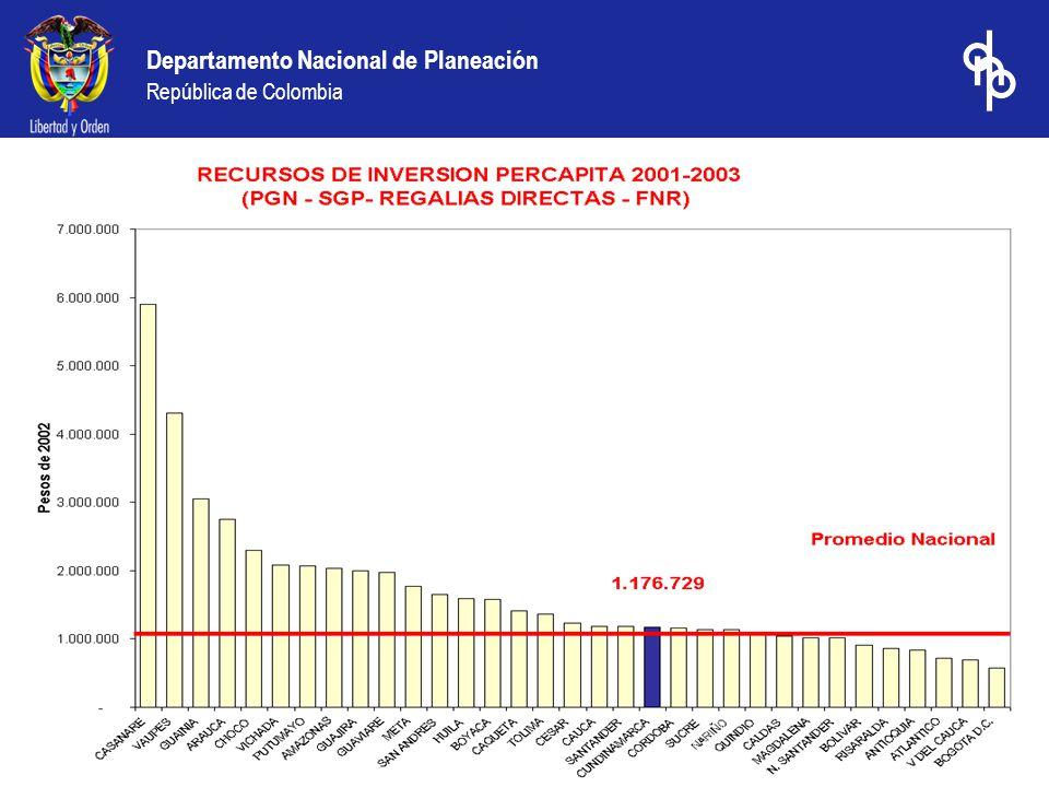 Departamento Nacional de Planeación República de Colombia PRESUPUESTO GENERAL DE LA NACION 2004 Regionalización Preliminar e Indicativa de la Inversión Departamento de Cundinamarca (Millones de pesos Corrientes) Del total de recursos del PGN para la vigencia 2004 ($9.2 billones de pesos) solo el 32% están departamentalizados.