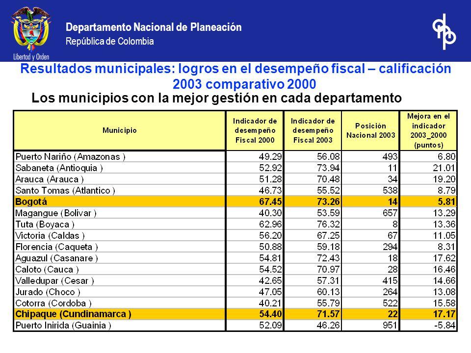 Departamento Nacional de Planeación República de Colombia Los municipios con la mejor gestión en cada departamento Resultados municipales: logros en e