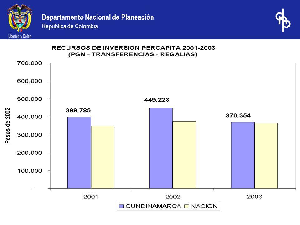 Departamento Nacional de Planeación República de Colombia Ranking de desempeño fiscal 2003: Mejores 20 municipios