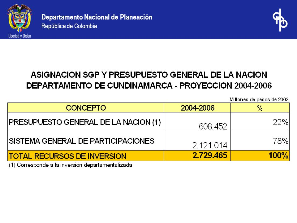 Departamento Nacional de Planeación República de Colombia La Nación cofinanció en los municipios de Cundinamarca, proyectos por valor de $34.160 millones Fuente: Ejecuciones presupuestales municipales de 2003 Millones de pesos de 2003 Cofinanciación Nacional en sectores descentralizados reportada por los municipios de Cundinamarca en 2003