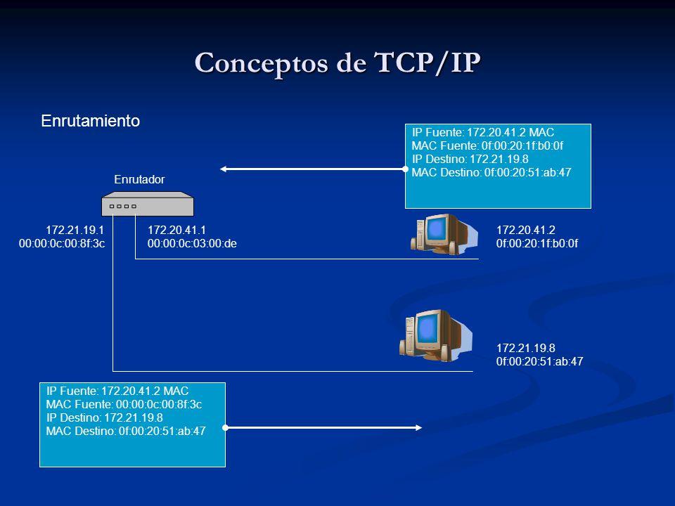 Conceptos de TCP/IP Enrutamiento 172.20.41.1 00:00:0c:03:00:de 172.20.41.2 0f:00:20:1f:b0:0f 172.21.19.8 0f:00:20:51:ab:47 172.21.19.1 00:00:0c:00:8f:3c IP Fuente: 172.20.41.2 MAC MAC Fuente: 0f:00:20:1f:b0:0f IP Destino: 172.21.19.8 MAC Destino: 0f:00:20:51:ab:47 IP Fuente: 172.20.41.2 MAC MAC Fuente: 00:00:0c:00:8f:3c IP Destino: 172.21.19.8 MAC Destino: 0f:00:20:51:ab:47 Enrutador