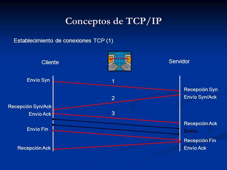 Conceptos de TCP/IP Establecimiento de conexiones TCP (1) Cliente Servidor Envío Syn Recepción Syn Envío Syn/Ack Recepción Syn/Ack Envío Ack Recepción Ack Datos 1 2 3 Envío Fin Envío Ack Recepción Fin Recepción Ack