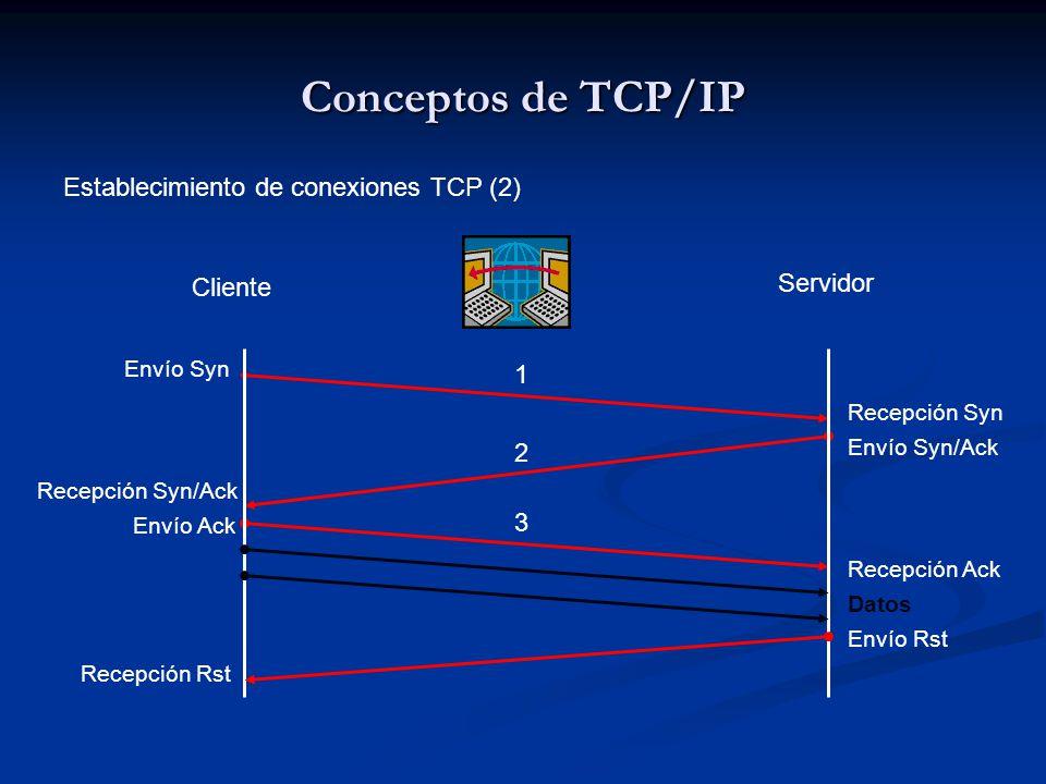 Conceptos de TCP/IP Establecimiento de conexiones TCP (2) Cliente Servidor Envío Syn Recepción Syn Envío Syn/Ack Recepción Syn/Ack Envío Ack Recepción Ack Datos 1 2 3 Envío Rst Recepción Rst