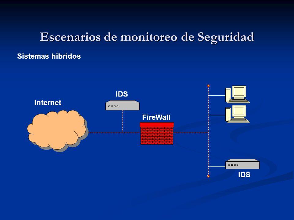 Escenarios de monitoreo de Seguridad Sistemas híbridos IDS FireWall Internet IDS