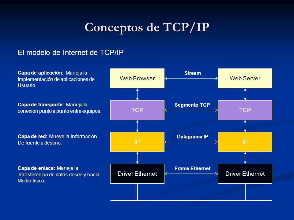 Conceptos de TCP/IP Web BrowserWeb Server TCP IP Driver Ethernet Stream Segmento TCP Datagrama IP Frame Ethernet El modelo de Internet de TCP/IP Capa de aplicación: Maneja la Implementación de aplicaciones de Usuario.
