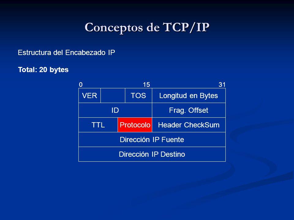 Conceptos de TCP/IP Estructura del Encabezado IP VERTOSLongitud en Bytes IDFrag. Offset TTLProtocoloHeader CheckSum Dirección IP Fuente Dirección IP D