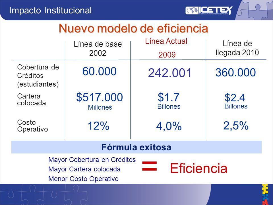 Nuevo modelo de eficiencia Línea de base 2002 60.000 Millones Línea Actual 2009 Línea de llegada 2010 242.001 360.000 $517.000 $1.7 $2.4 12% 4,0% 2,5% Fórmula exitosa Mayor Cobertura en Créditos Mayor Cartera colocada Menor Costo Operativo = Eficiencia Cobertura de Créditos (estudiantes) Cartera colocada Costo Operativo Billones Impacto Institucional