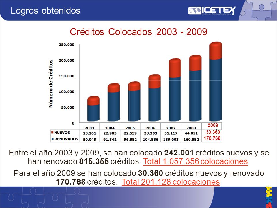 Entre el año 2003 y 2009, se han colocado 242.001 créditos nuevos y se han renovado 815.355 créditos.