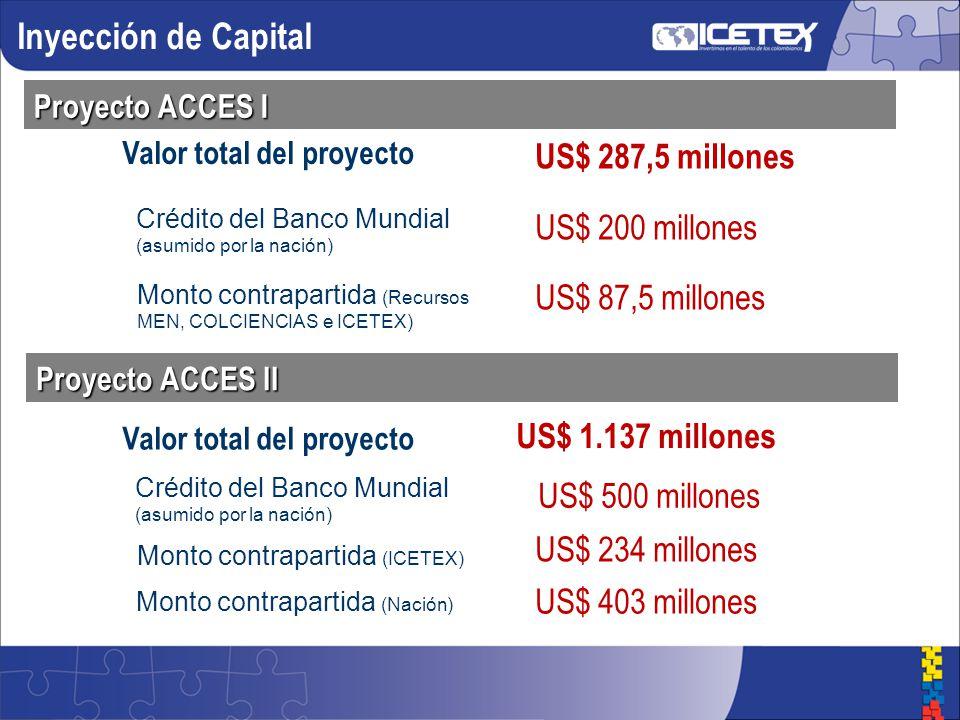 Proyecto ACCES I Valor total del proyecto US$ 287,5 millones US$ 200 millones US$ 87,5 millones Crédito del Banco Mundial (asumido por la nación) Monto contrapartida (Recursos MEN, COLCIENCIAS e ICETEX) Inyección de Capital Proyecto ACCES II Crédito del Banco Mundial (asumido por la nación) US$ 500 millones Monto contrapartida (ICETEX) US$ 234 millones Monto contrapartida (Nación) US$ 403 millones Valor total del proyecto US$ 1.137 millones
