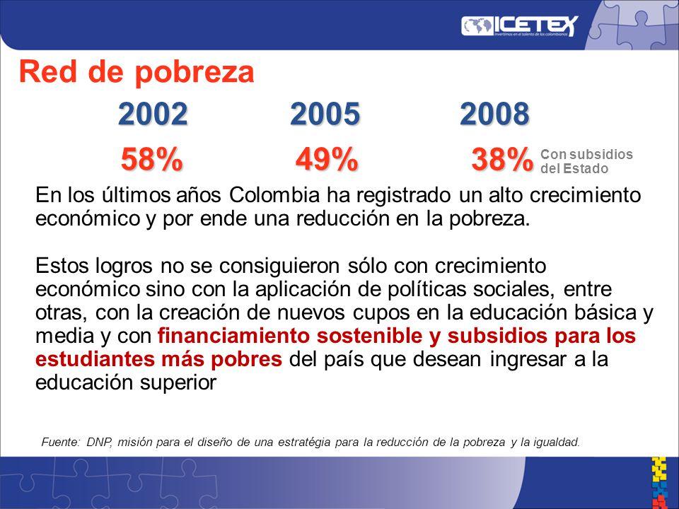 En los últimos años Colombia ha registrado un alto crecimiento económico y por ende una reducción en la pobreza.