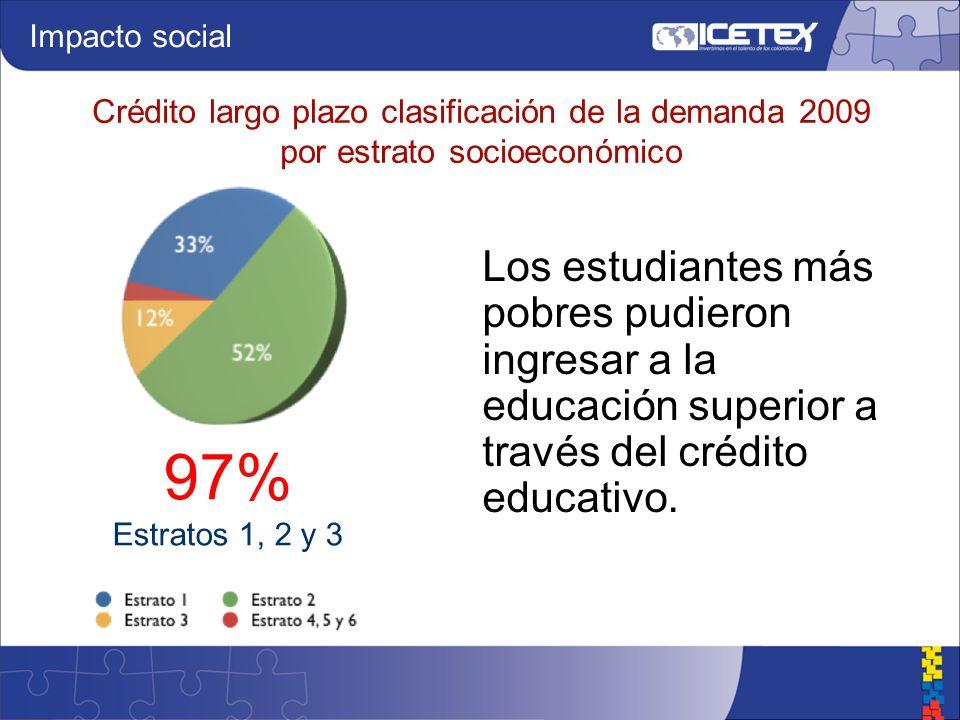 Crédito largo plazo clasificación de la demanda 2009 por estrato socioeconómico 97% Estratos 1, 2 y 3 Impacto social Los estudiantes más pobres pudieron ingresar a la educación superior a través del crédito educativo.