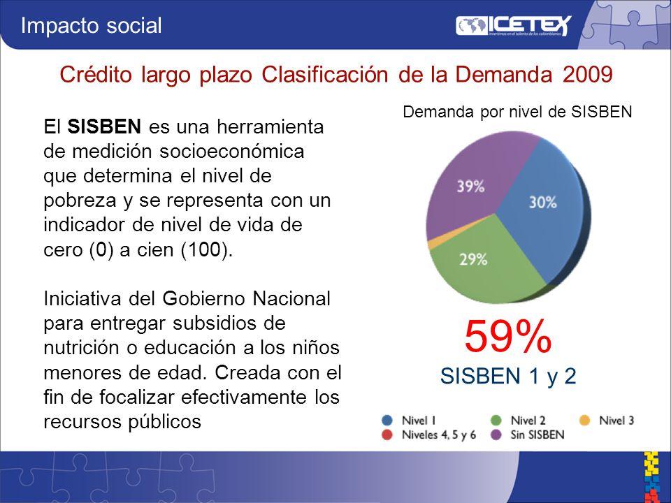 Crédito largo plazo Clasificación de la Demanda 2009 Impacto social 59% SISBEN 1 y 2 Demanda por nivel de SISBEN El SISBEN es una herramienta de medición socioeconómica que determina el nivel de pobreza y se representa con un indicador de nivel de vida de cero (0) a cien (100).