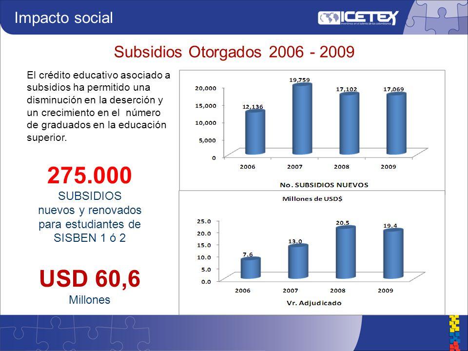 Subsidios Otorgados 2006 - 2009 275.000 SUBSIDIOS nuevos y renovados para estudiantes de SISBEN 1 ó 2 USD 60,6 Millones Impacto social El crédito educativo asociado a subsidios ha permitido una disminución en la deserción y un crecimiento en el número de graduados en la educación superior.