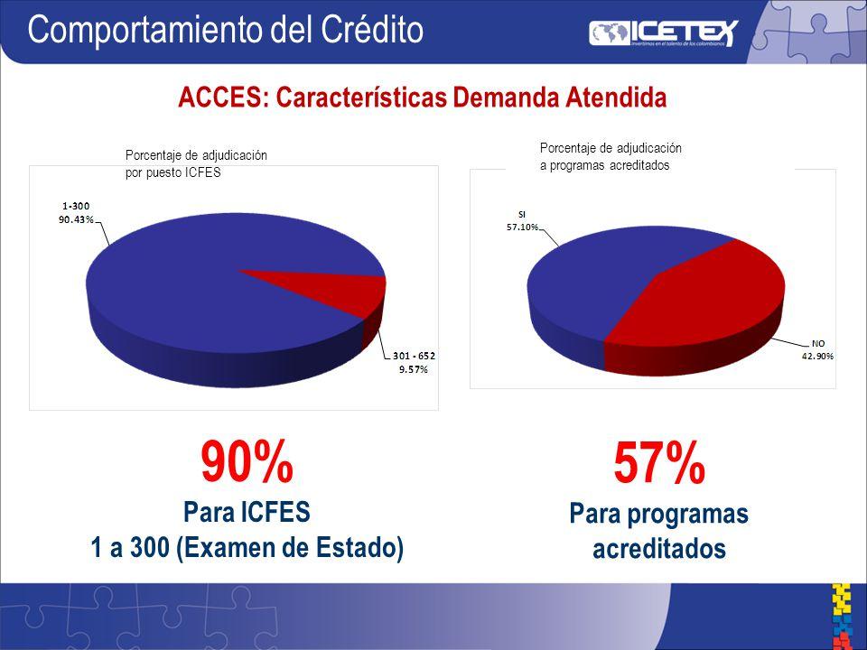 ACCES: Características Demanda Atendida Comportamiento del Crédito 90% Para ICFES 1 a 300 (Examen de Estado) 57% Para programas acreditados Porcentaje de adjudicación por puesto ICFES Porcentaje de adjudicación a programas acreditados