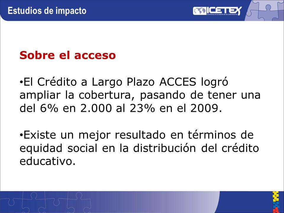 Estudios de impacto Sobre el acceso El Crédito a Largo Plazo ACCES logró ampliar la cobertura, pasando de tener una del 6% en 2.000 al 23% en el 2009.