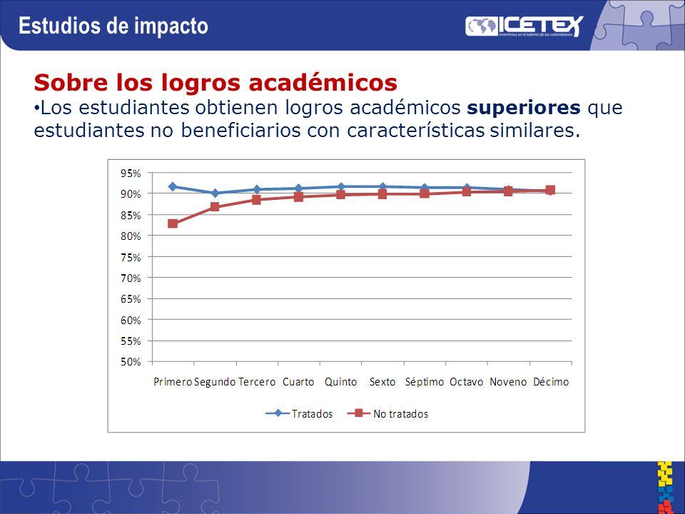 Sobre los logros académicos Los estudiantes obtienen logros académicos superiores que estudiantes no beneficiarios con características similares.