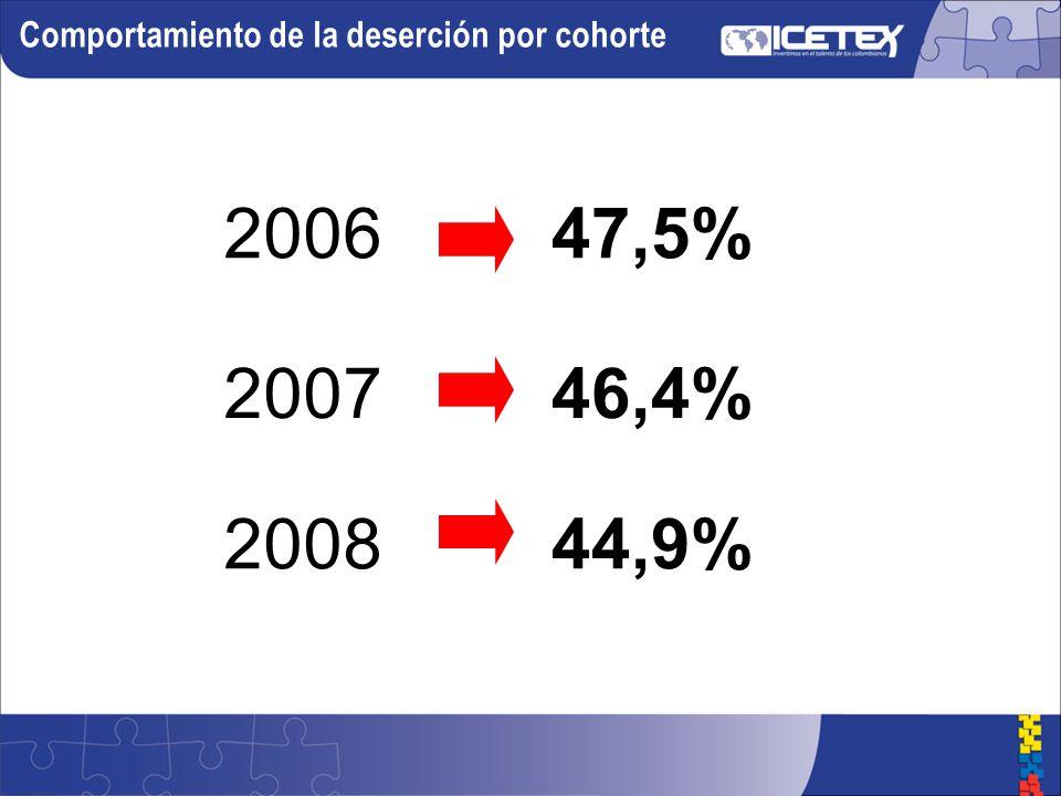Comportamiento de la deserción por cohorte 2006 2007 2008 47,5% 46,4% 44,9%