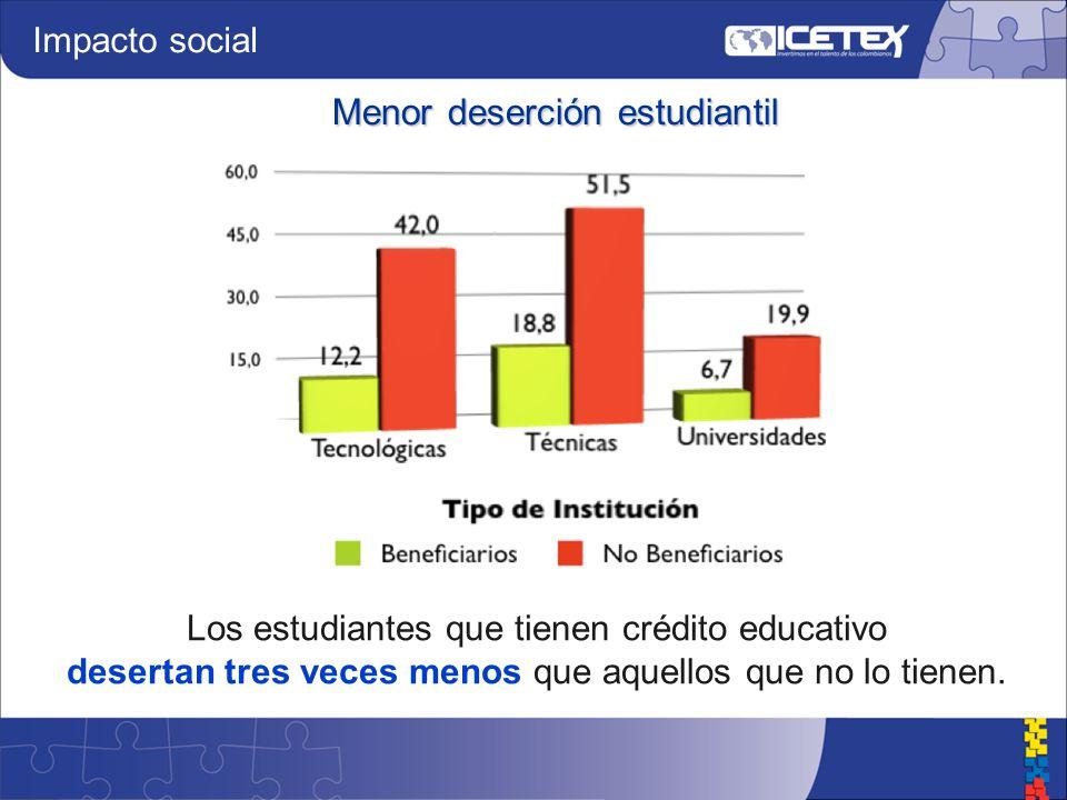 Los estudiantes que tienen crédito educativo desertan tres veces menos que aquellos que no lo tienen.