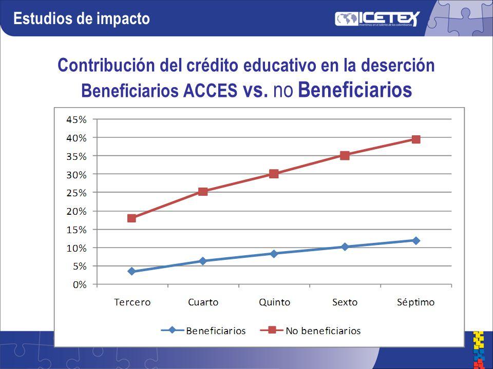 Contribución del crédito educativo en la deserción Beneficiarios ACCES vs.
