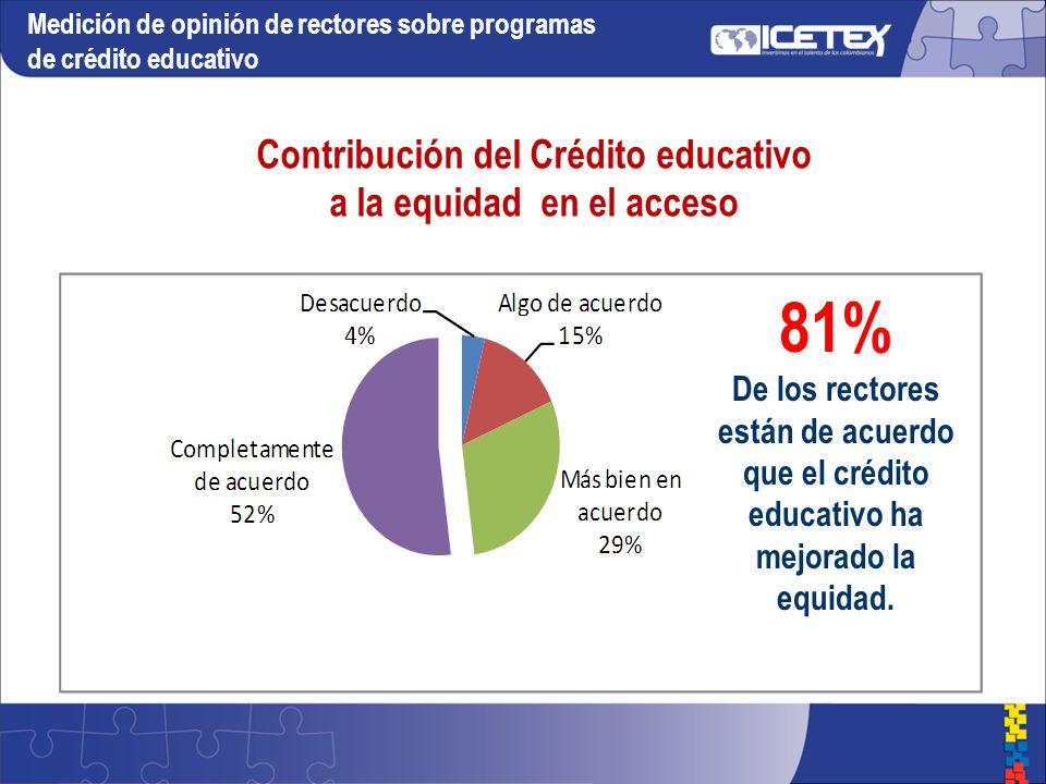 Contribución del Crédito educativo a la equidad en el acceso 81% De los rectores están de acuerdo que el crédito educativo ha mejorado la equidad.