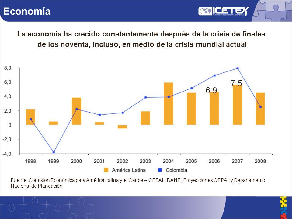 Economía Fuente: Comisión Económica para América Latina y el Caribe – CEPAL, DANE, Proyecciones CEPAL y Departamento Nacional de Planeación La economía ha crecido constantemente después de la crisis de finales de los noventa, incluso, en medio de la crisis mundial actual 7.5 6.9