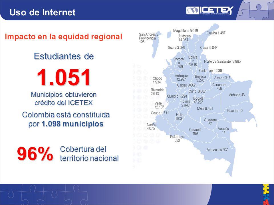 1.051 Colombia está constituida por 1.098 municipios 96% Cobertura del territorio nacional Estudiantes de Municipios obtuvieron crédito del ICETEX Impacto en la equidad regional Uso de Internet